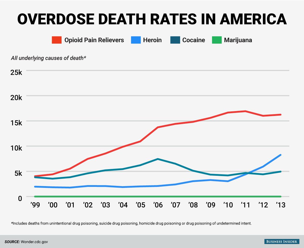 Overdose Rates