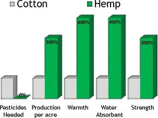 cottonvshemp